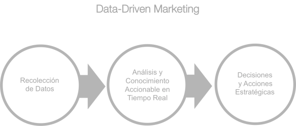 Fabian Urrutia Data-Driven Marketing Big Data